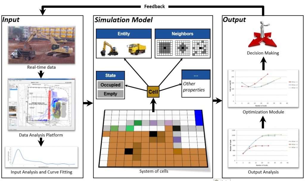Complex Systems Simulation of Construction Operations