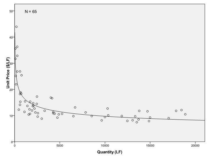 Sample Street Cost Forecasting using Linearly Intrinsic Regression Functions